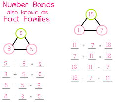 Fact Families - Math Foundations