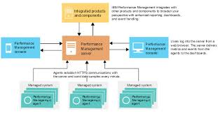 Application Performance Management Why Ibm Performance Management Matters To Your Websphere
