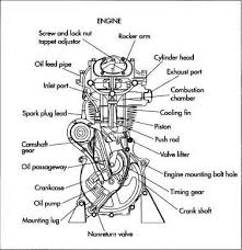 17 best ideas about car engine engine working basic car parts diagram motorcycle engine