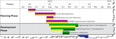 Gantt Chart Software Onepager Pro