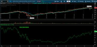 Thinkorswim Ratio Chart Tales Of A Technician Strength Weakness Its All Relative