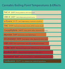Decarboxylation Temperature Chart Pin On Butter