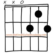 Guitar Chord Chart - Learn All Guitar Chords