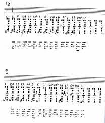 Altissimo Clarinet Chart The Clarinet Of The 21st Century Vii 3 Eb Altissimo