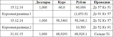 Курсовые разницы пример расчета и проводки МСФО ias  exrate4
