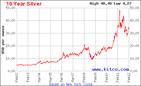 Silver Price Graph 1 Year December 2019