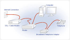 pap2 and spa200x setup for advanced voip users introduction how should the broadband adaptor connect to your network
