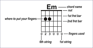 Finger Chart Guitar Notes How To Read Guitar Chord Charts