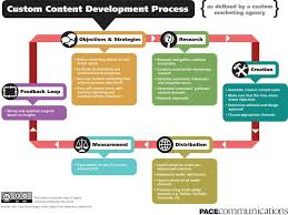 Content Strategy Flow Chart Marketing Process Content