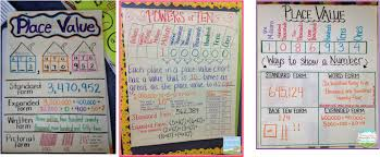 Expanded Form Chart Grade 3 R The Math Lab