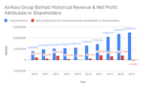 Find the latest airasia group bhd (aiabf) stock quote, history, news and other vital information to help you with your stock trading and investing. Airasia Group Berhad Kaya Plus