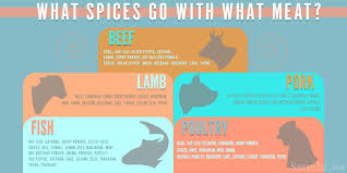 What Spices Go With What Meat Best Meat Spices