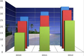 3 Dimensional Charts In Excel 2010 Excel 2013 2010 2007 Chart Options