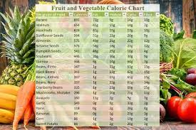 Calorie Chart For Indian Foods Healthy Food In 2019
