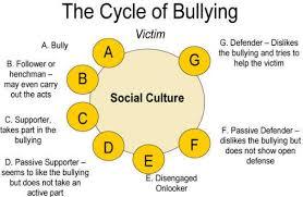 essay on verbal bullying custom essay writing service reviews essay on verbal bullying