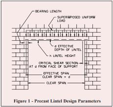 Precast Concrete Lintels For Concrete Masonry Construction