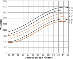 Gestational Age Weight Percentile Chart