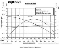 Tips To Maximize Your Submersible Pump Performance Bjm Pumps