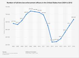 Nypd Lieutenant Salary Chart 2018 U S Law Enforcement Officers 2018 Statista