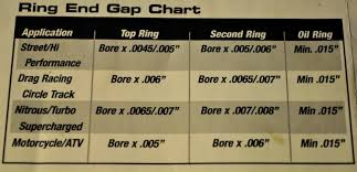 Mahle Ring Gap Chart Engine Noise Question Page 4 Turbobricks Forums