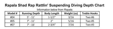 Rapala Shad Rap Dive Chart Rapala Shad Rap Rattlin Suspending 04 Purpledescent