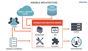 What Is Ansible Configuration Management With Ansible
