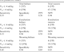 Table 3 From Weaning From Mechanical Ventilation In