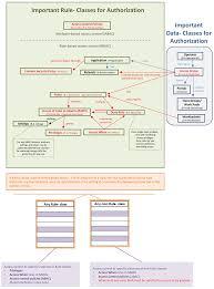 Abac Database Design Authorization Models In Pega Platform Pega