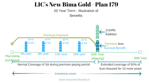 1,055 likes · 1 talking about this. Lic S New Bima Gold 179 Details With Premium And Benefit Calculators Insurance Funda