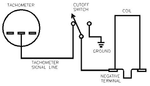 pelican technical article an easy and inexpensive ignition cut as you can see from the diagram placing an in line switch that grounds the tachometer signal will prevent the coil from firing a thief enter your car