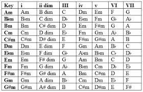 Diatonic Chord Progression Chart Diatonic Chords Minor Keys Hotpraise