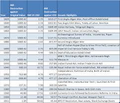 Rupee Chart Dollar Vs Rupee History Chart Usd Vs Inr Forex Live
