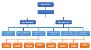 Consulting Company Org Chart Organization Chart Pecc5 Power Engineering Consulting