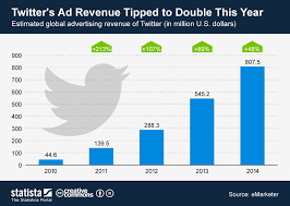 Advertising Charts And Graphs Chart Twitters Ad Revenue Tipped To Double This Year