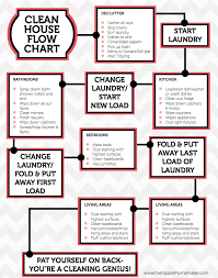Bathroom Cleaning Flow Chart For A Single Printout That Will Help You Accomplish