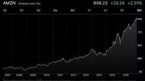 Amazon Stock Chart 10 Years Should I Buy Amazon Stock Quora
