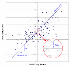 Beta Chart Alpha Beta And Correlation