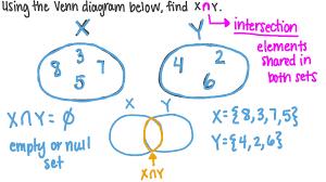 Venn Diagram Empty Set Finding The Intersection Of Disjoint Sets On Venn Diagrams