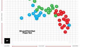 Golf Ball Spin Chart