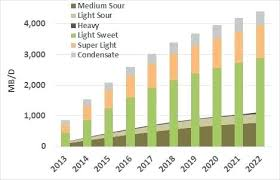 Light Sweet Crude Conieadiviagensnews Info