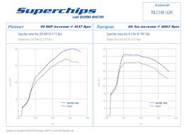 gain 39bhp on 163ps 160bhp 2 0 hdi citroen and peugeot models superchips ecu remap for citroen peugeot 2 0 hdi 163ps models