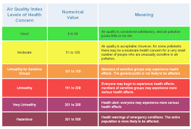 Todays Air Quality Santa Barbara County Air Pollution