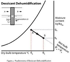 Psychrometric Chart Dehumidification Module 11 The Psychrometrics Of Hvac Sub Systems Cibse