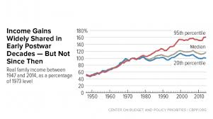 Wealth Chart 100 Years A Guide To Statistics On Historical Trends In Income