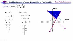 graphing systems of linear inequalities in two variables