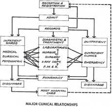 Flow Diagram Of Major Clinical Relationships Hospital