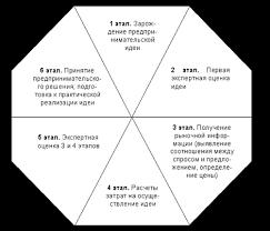 База рефератов Курсовая работа Сущность и содержание  Рис 1 2 Общая схема предпринимательской деятельности