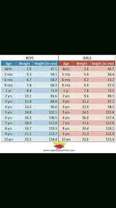 Baby Birth Chart Weight Please Provide Birth Chart And Ideal Weight Of A Premature