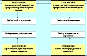 Дипломная работа Позиция педагога в профессиональной деятельности Появившиеся в последнее время работы посвященные проблеме профессионального сознания педагогов отличает пестрота методологических и теоретических