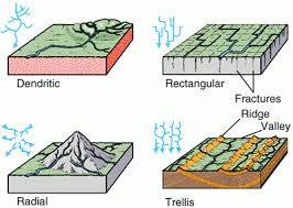 Drainage Patterns Class Ix Chapter 3 Drainage